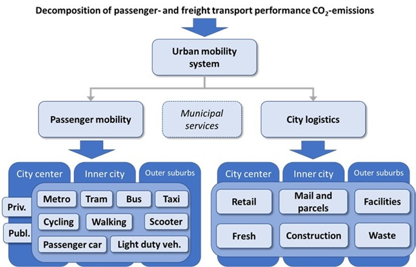 Decomposition of passenger and freight transport performance CO2 emissions.jpg